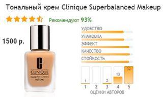 Фото: рейтинг тонального крема на сайте «Отзовик» Автор «Покатим» Ольга Калинцева