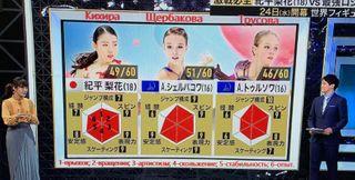 Японцы высчитывают будущую чемпионку мира в Стокгольме. Источник: Instagram @anna_shcherbakova.fan