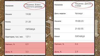 Рейтинги «Пацанок» в2019 (справа) и2020 годах (слева)