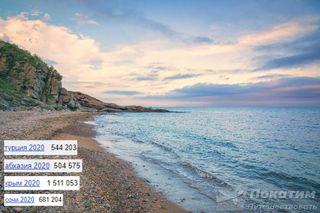 Запросы россиян по популярным морским курортам. Фото: Pokatim, Виктор Артемьев