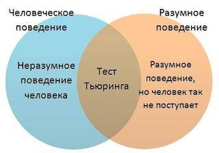 Компьютерная программа из России впервые в мире прошла тест Тьюринга