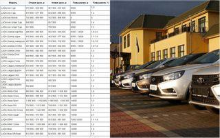 Таблица повышения цен намодели LADA с1октября 2020, источник: Drom