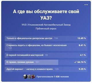 Результаты опроса показательны, источник: УАЗ «ВКонтакте»