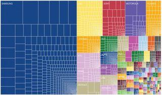 OpenSignal: Разнообразие устройств на Android растет, а фрагментация падает