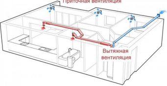 Как выбрать и где купить приточную вентиляцию в Украине?